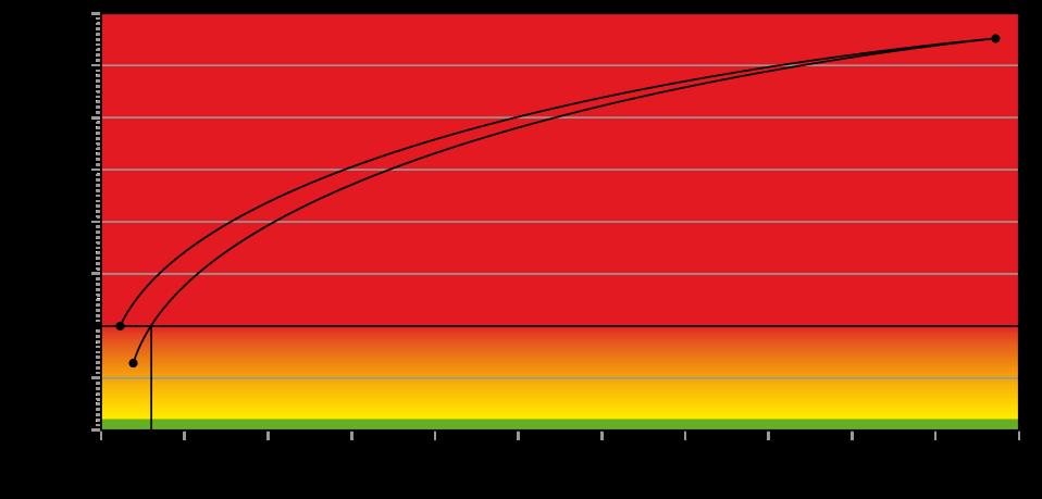 exponentieller Anstieg der Naphthalinbelastung