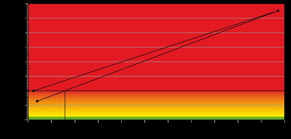 linearer Anstieg der Naphthalinbelastung